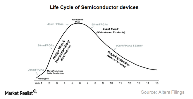 Semiconductor Lifecycle
